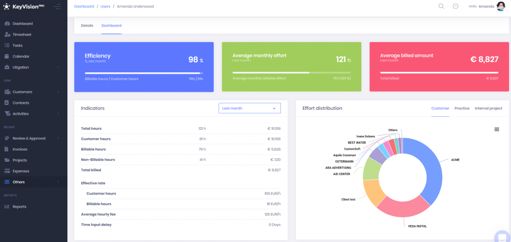 KeyVision PRO - Lawyer dashboard report