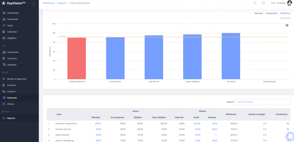 KeyVision PRO Reports - Team performance report visual