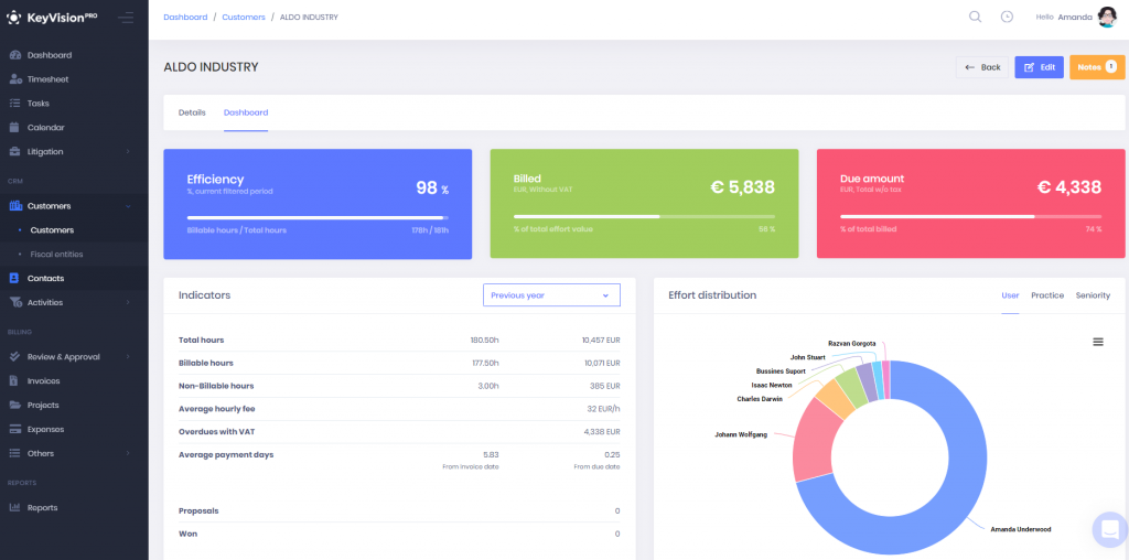 KeyVision PRO reports - Client dashboard report